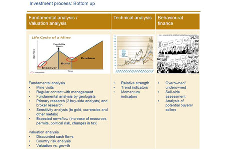 Structured investment process | Konwave